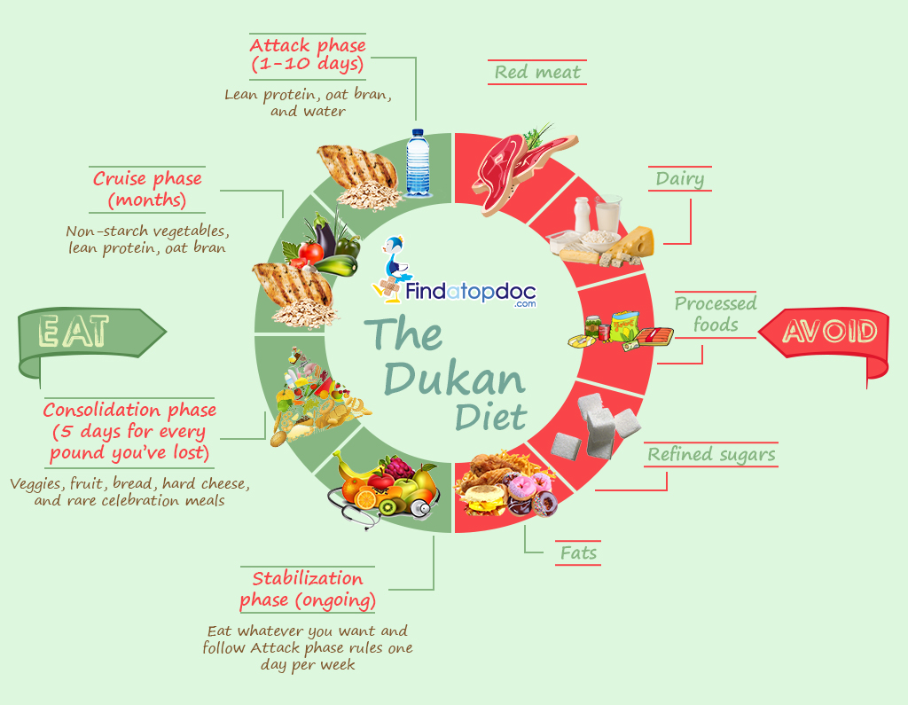 Image result for dukan diet