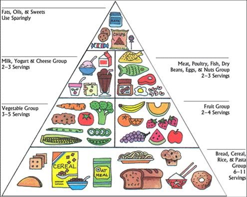 pritikin diet